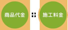 商品代金+施工料金